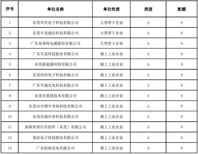 292家企业获松山湖幸福花园人才房租赁指标,看看有你份不